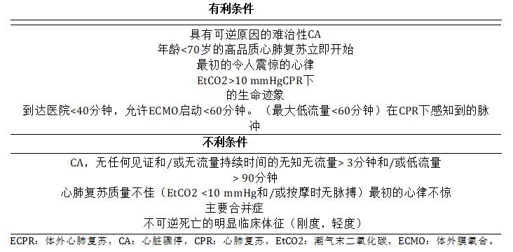 表2.对于院外心脏骤停启动院内ECPR的有利和不利标准。.png
