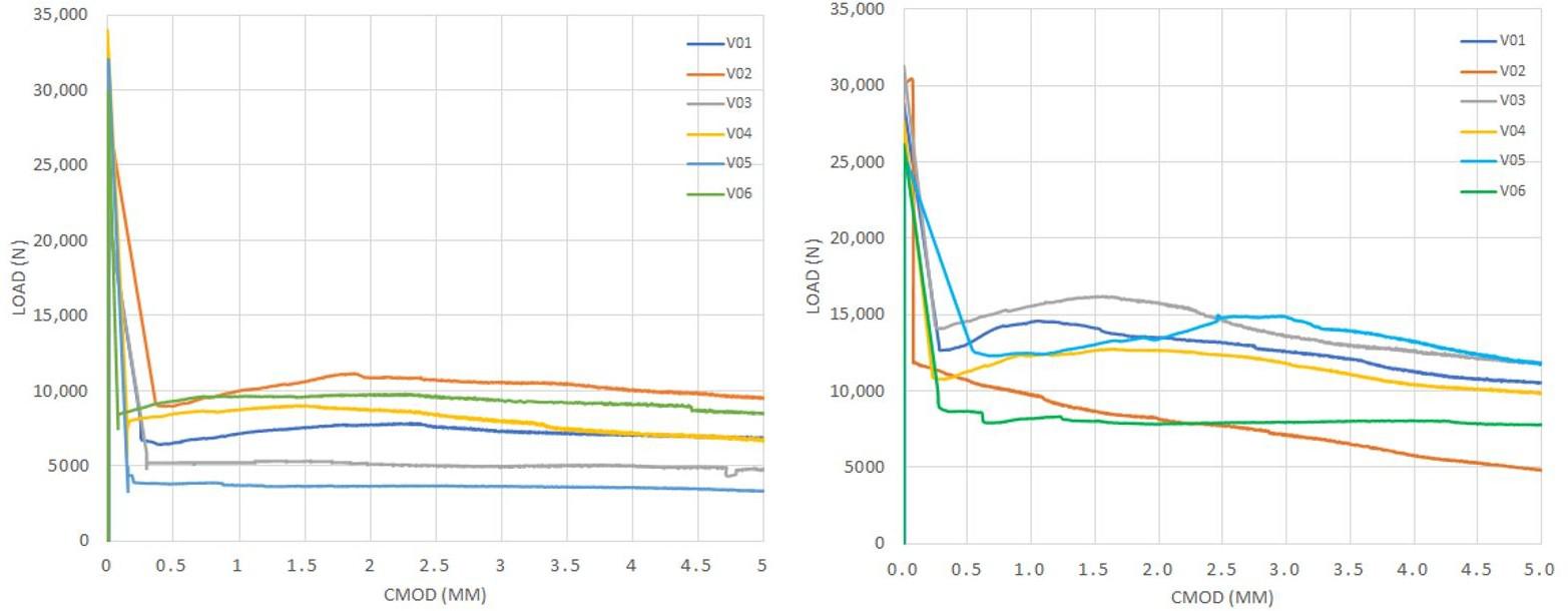 图5. (a / d)= 0的弯曲拉伸试验曲线:(a)系列1和(b)系列2。.png