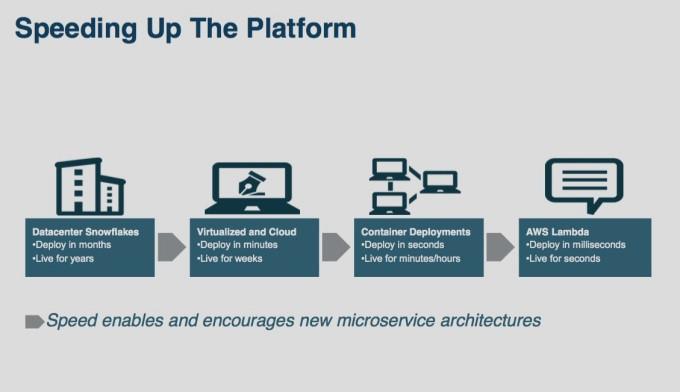 从IaaS到FaaS—— Serverless架构的前世今生