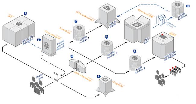 0118 faas 02 - 从IaaS到FaaS—— Serverless架构的前世今生