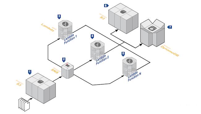 0118 faas 03 - 从IaaS到FaaS—— Serverless架构的前世今生