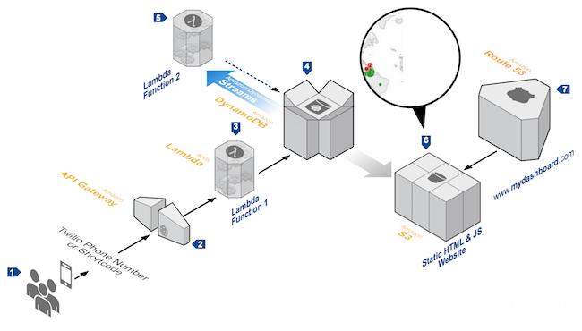 0118 faas 04 - 从IaaS到FaaS—— Serverless架构的前世今生