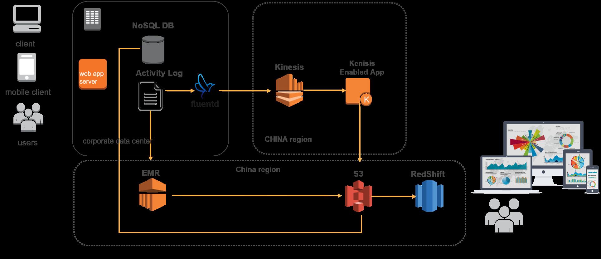 利用Amazon Redshift构建新一代数据分析BI系统