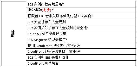 AWS的在线云计算专家,你用了吗?