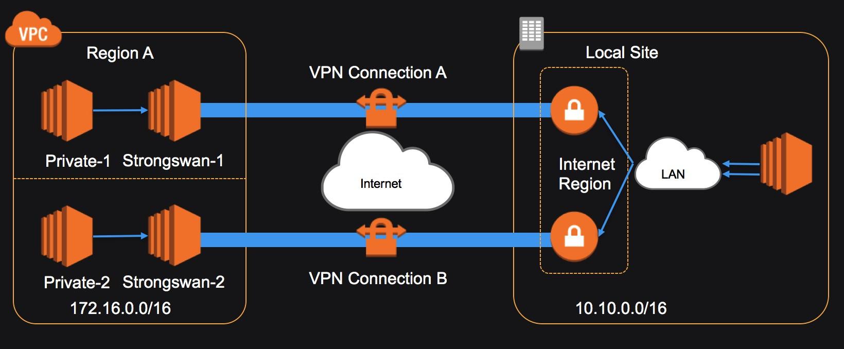 构建健壮的混合云网络——BJS VPN篇