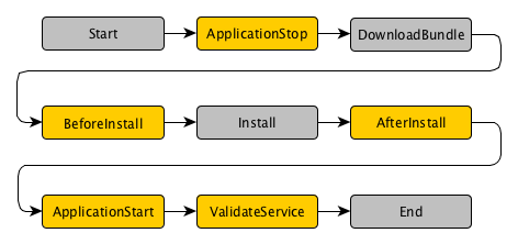 自动化部署服务——AWS CodeDeploy 快速入门