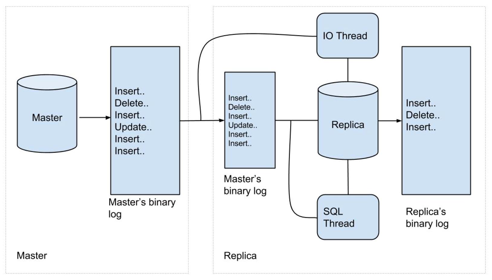让你的数据库流动起来 – 利用MySQL Binlog实现流式实时分析架构