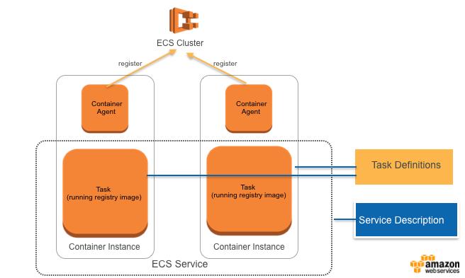 基于Amazon EC2 Container Service构建安全高可用的Docker私有库