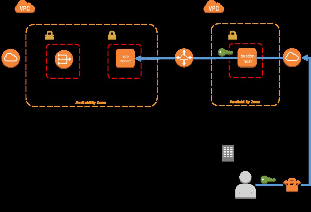 使用Amazon EC2 Systems Manager取代堡垒机