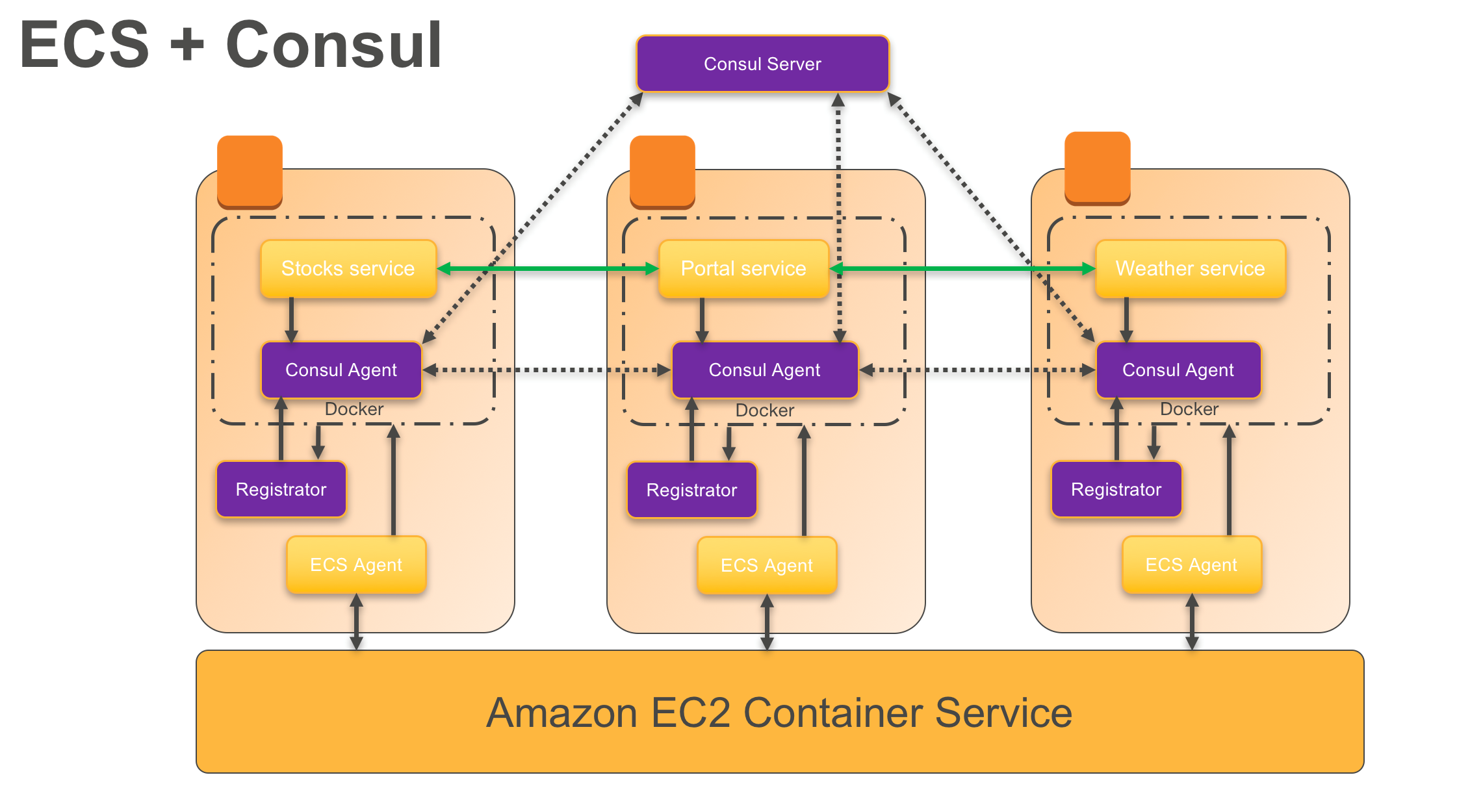 Amazon ec2 container service ecs aws for Consul aws ecs