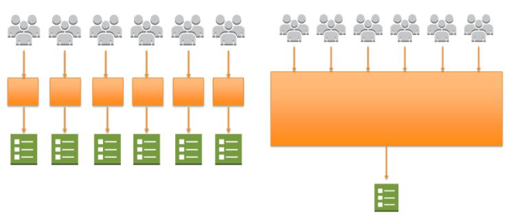 白皮书:Amazon EC2 Container Service(ECS) 上的微服务架构(上篇)