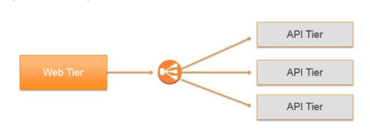 白皮书:Amazon EC2 Container Service(ECS)上的微服务架构(下篇)